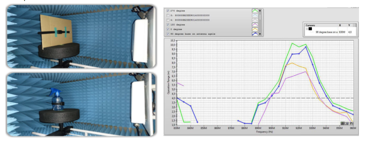 HUAYUAN MiGHTAG RAIN UHF Wristband RFID Performance Test